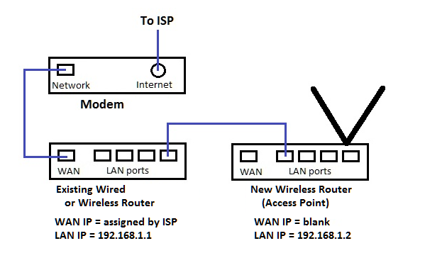 Add a wireless router/access point to an existing network | LAN-Tech ...