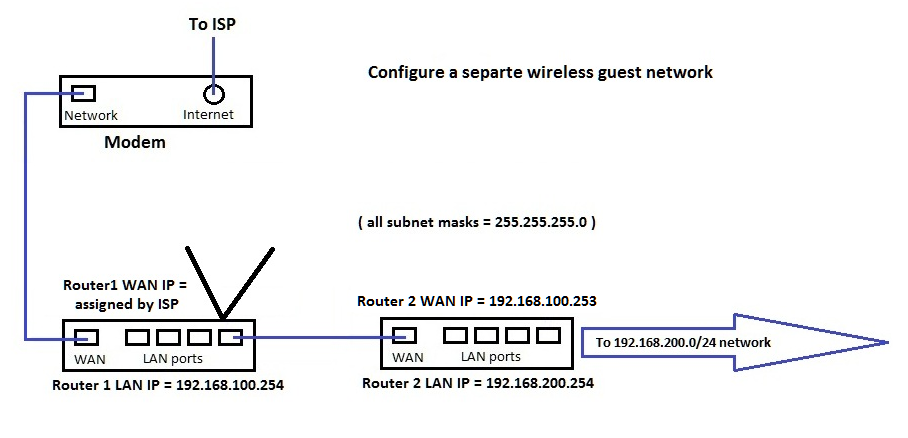Create an isolated network using one ISP connection and
